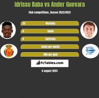 Idrissu Baba vs Ander Guevara h2h player stats