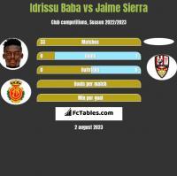 Idrissu Baba vs Jaime Sierra h2h player stats