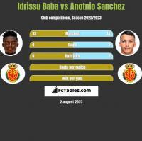Idrissu Baba vs Anotnio Sanchez h2h player stats