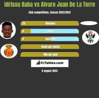 Idrissu Baba vs Alvaro Juan De La Torre h2h player stats
