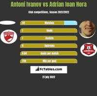 Antoni Ivanov vs Adrian Ioan Hora h2h player stats