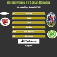 Antoni Ivanov vs Adrian Ropotan h2h player stats