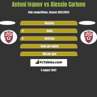 Antoni Ivanov vs Alessio Carlone h2h player stats