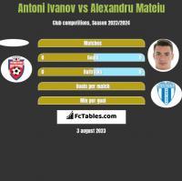Antoni Ivanov vs Alexandru Mateiu h2h player stats