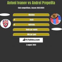 Antoni Ivanov vs Andrei Prepelita h2h player stats