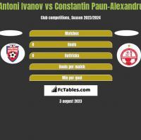 Antoni Ivanov vs Constantin Paun-Alexandru h2h player stats