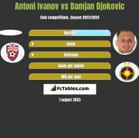 Antoni Ivanov vs Damjan Djokovic h2h player stats