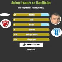 Antoni Ivanov vs Dan Nistor h2h player stats