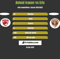 Antoni Ivanov vs Eric h2h player stats