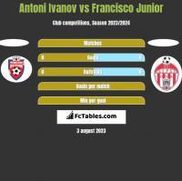 Antoni Ivanov vs Francisco Junior h2h player stats