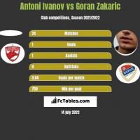 Antoni Ivanov vs Goran Zakaric h2h player stats