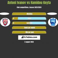 Antoni Ivanov vs Hamidou Keyta h2h player stats