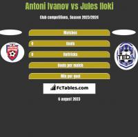 Antoni Ivanov vs Jules Iloki h2h player stats