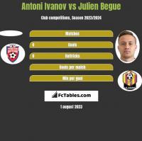 Antoni Ivanov vs Julien Begue h2h player stats