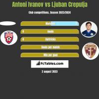 Antoni Ivanov vs Ljuban Crepulja h2h player stats