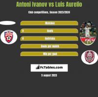 Antoni Ivanov vs Luis Aurelio h2h player stats