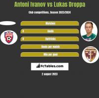 Antoni Ivanov vs Lukas Droppa h2h player stats