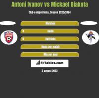 Antoni Ivanov vs Mickael Diakota h2h player stats