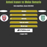 Antoni Ivanov vs Moise Romario h2h player stats