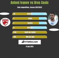 Antoni Ivanov vs Uros Cosic h2h player stats