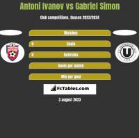 Antoni Ivanov vs Gabriel Simon h2h player stats