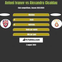 Antoni Ivanov vs Alexandru Cicaldau h2h player stats