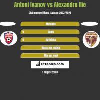 Antoni Ivanov vs Alexandru Ilie h2h player stats