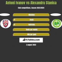 Antoni Ivanov vs Alexandru Stanica h2h player stats