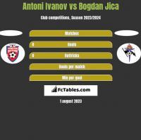 Antoni Ivanov vs Bogdan Jica h2h player stats