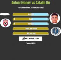 Antoni Ivanov vs Catalin Itu h2h player stats