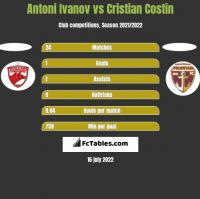 Antoni Ivanov vs Cristian Costin h2h player stats