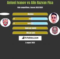 Antoni Ivanov vs Alin Razvan Fica h2h player stats