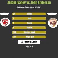 Antoni Ivanov vs John Anderson h2h player stats
