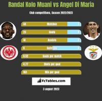 Randal Kolo Muani vs Angel Di Maria h2h player stats