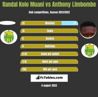 Randal Kolo Muani vs Anthony Limbombe h2h player stats