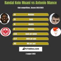 Randal Kolo Muani vs Antonio Mance h2h player stats
