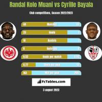 Randal Kolo Muani vs Cyrille Bayala h2h player stats