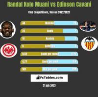 Randal Kolo Muani vs Edinson Cavani h2h player stats
