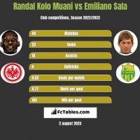 Randal Kolo Muani vs Emiliano Sala h2h player stats