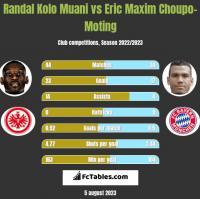 Randal Kolo Muani vs Eric Maxim Choupo-Moting h2h player stats