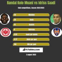 Randal Kolo Muani vs Idriss Saadi h2h player stats