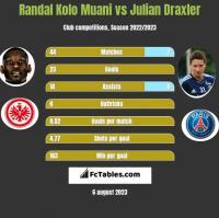 Randal Kolo Muani vs Julian Draxler h2h player stats