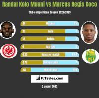 Randal Kolo Muani vs Marcus Regis Coco h2h player stats