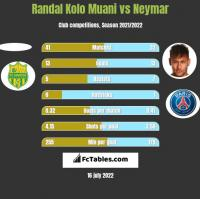Randal Kolo Muani vs Neymar h2h player stats