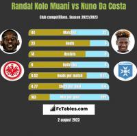 Randal Kolo Muani vs Nuno Da Costa h2h player stats