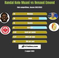 Randal Kolo Muani vs Renaud Emond h2h player stats