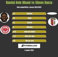 Randal Kolo Muani vs Simon Banza h2h player stats