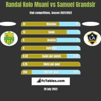Randal Kolo Muani vs Samuel Grandsir h2h player stats