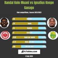 Randal Kolo Muani vs Ignatius Knepe Ganago h2h player stats