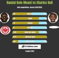 Randal Kolo Muani vs Charles Boli h2h player stats